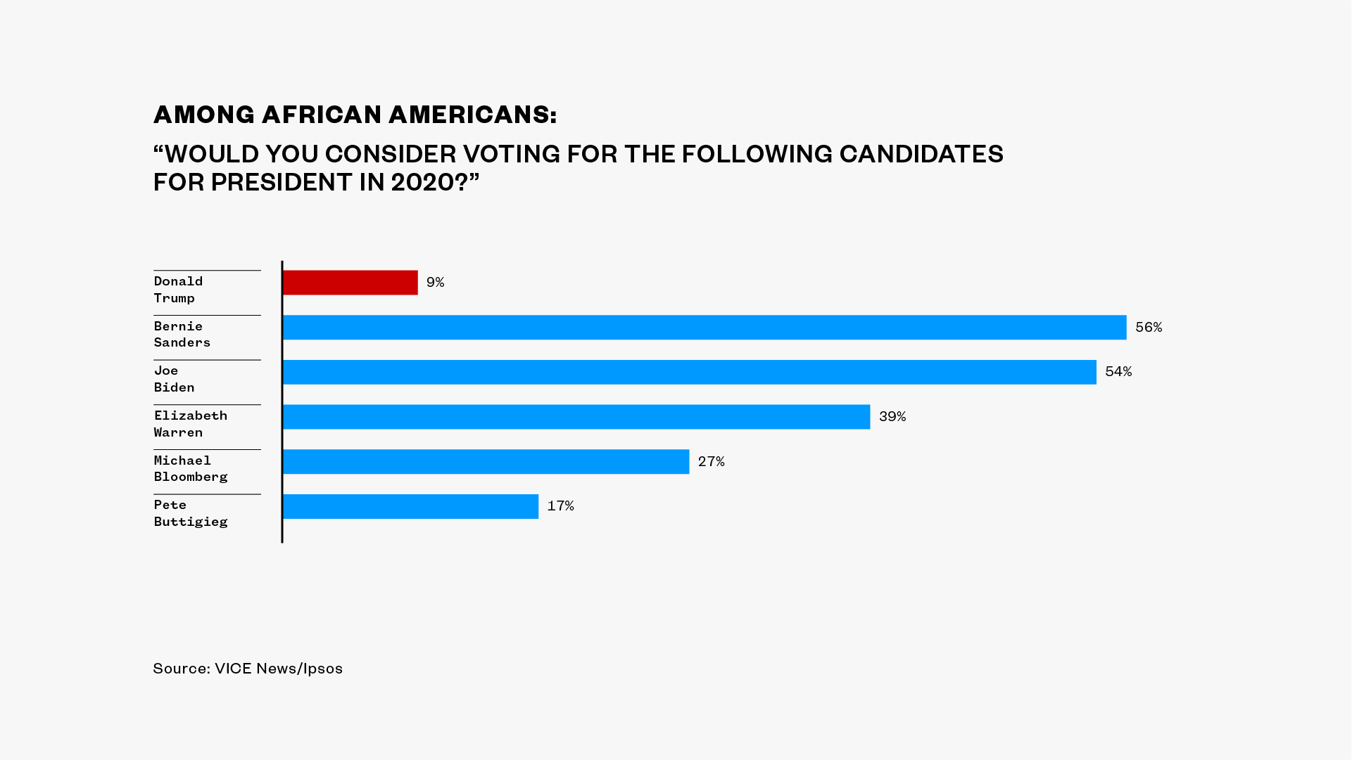 , EXCLUSIVE POLL: Just as Many African-Americans Say They'd Consider Voting for Bernie Sanders as Joe Biden, Saubio Making Wealth