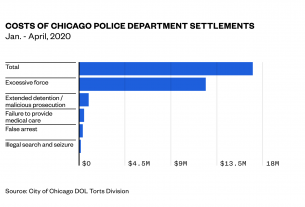, Wall Street Is Making Millions Off Police Brutality, Saubio Making Wealth
